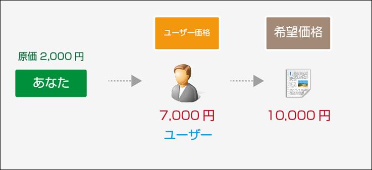 ユーザー価格