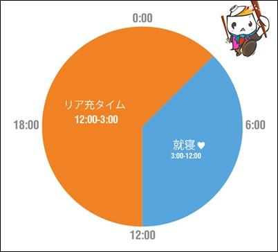 の1日!タイムスケジュール ... : 1日 スケジュール 円グラフ : すべての講義